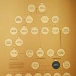 L'arbre généalogique de François 1er