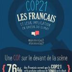 cop21 et les français