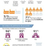 Infographie sondage