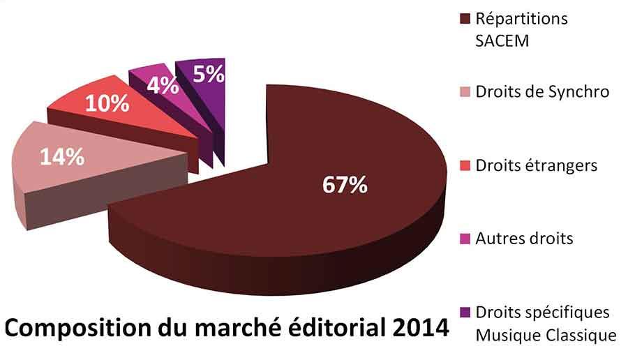 Le marché de l'édition musicale