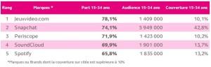 Top 5 des marques dont la part des 15-34 ans est la plus élevée au sein de leur audience en mars 2016