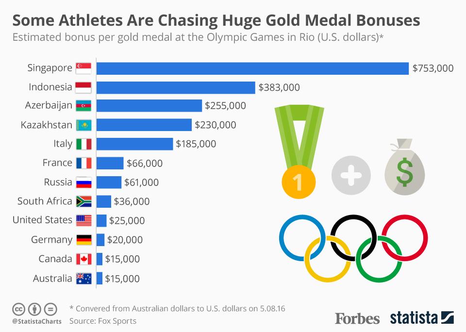 Or - médailles d'or - les chiffres