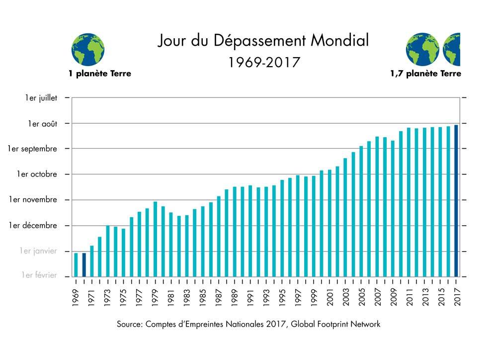 Earth Overshoot Days - Jour du Dépassement Mondial