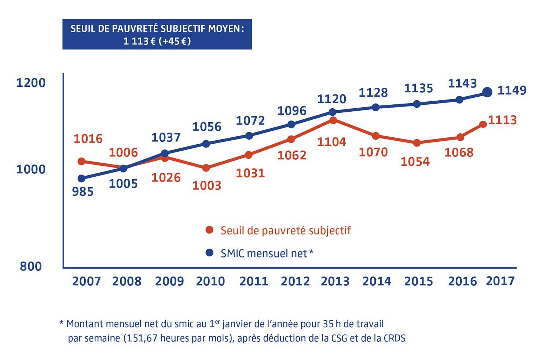 pauvreté en France 2017