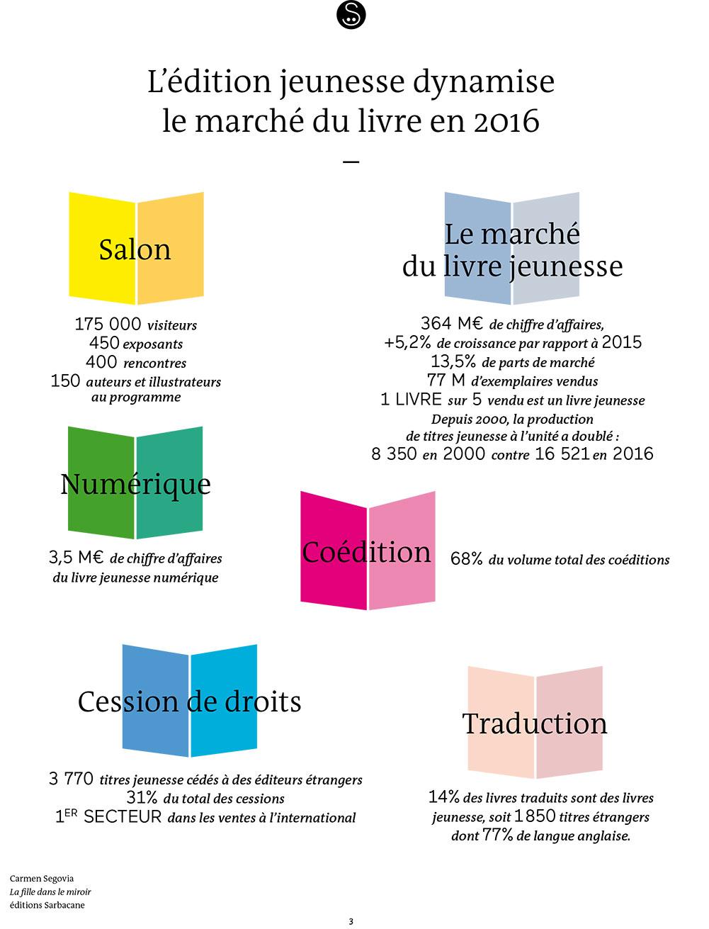 Le salon du livre et de la presse jeunesse 2017 33 me for Salon du livre montreuil 2017