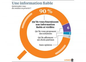 médias : 31e Baromètre de confiance dans les médias Kantar-Sofres pour La Croix
