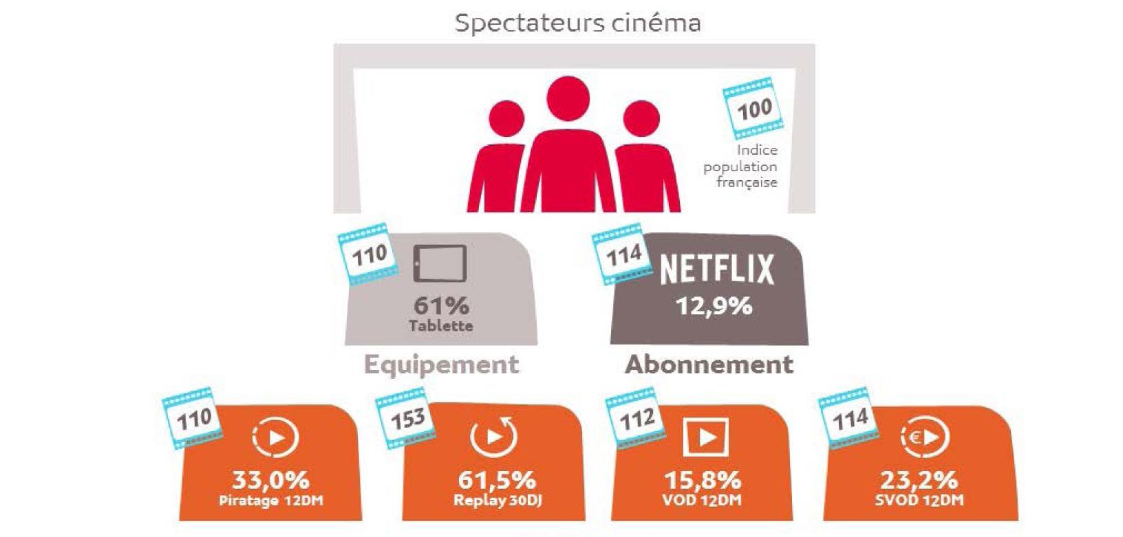 Des spectateurs cinéma multi-équipés, multi-abonnés, fans de contenus et adeptes de SVOD
