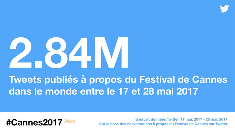 Twitter refait le Festival de Cannes
