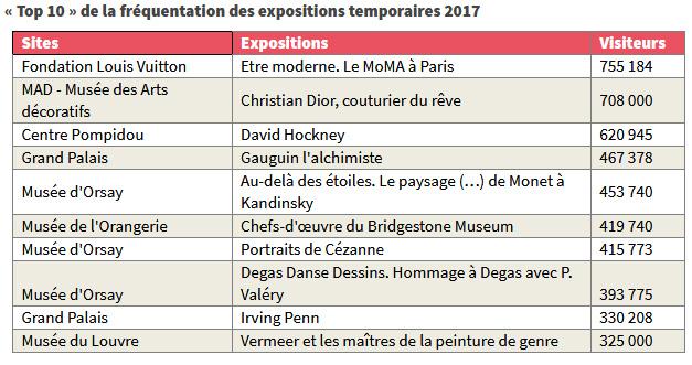 Top 10 de la fréquentation des expositions temporaires 2017