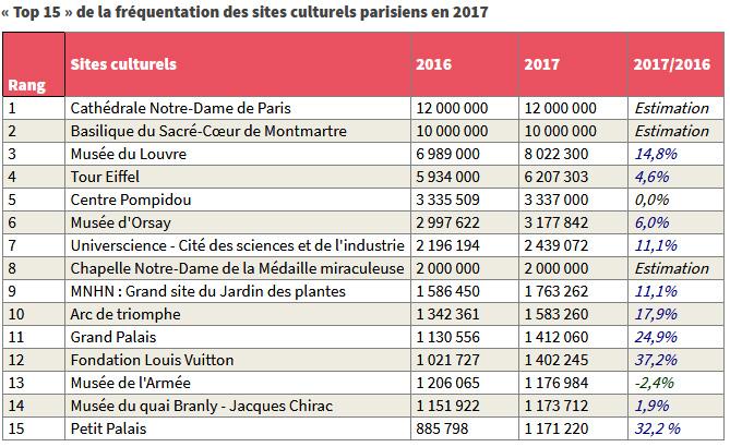 Top 15 de la fréquentation des sites culturels parisiens en 2017