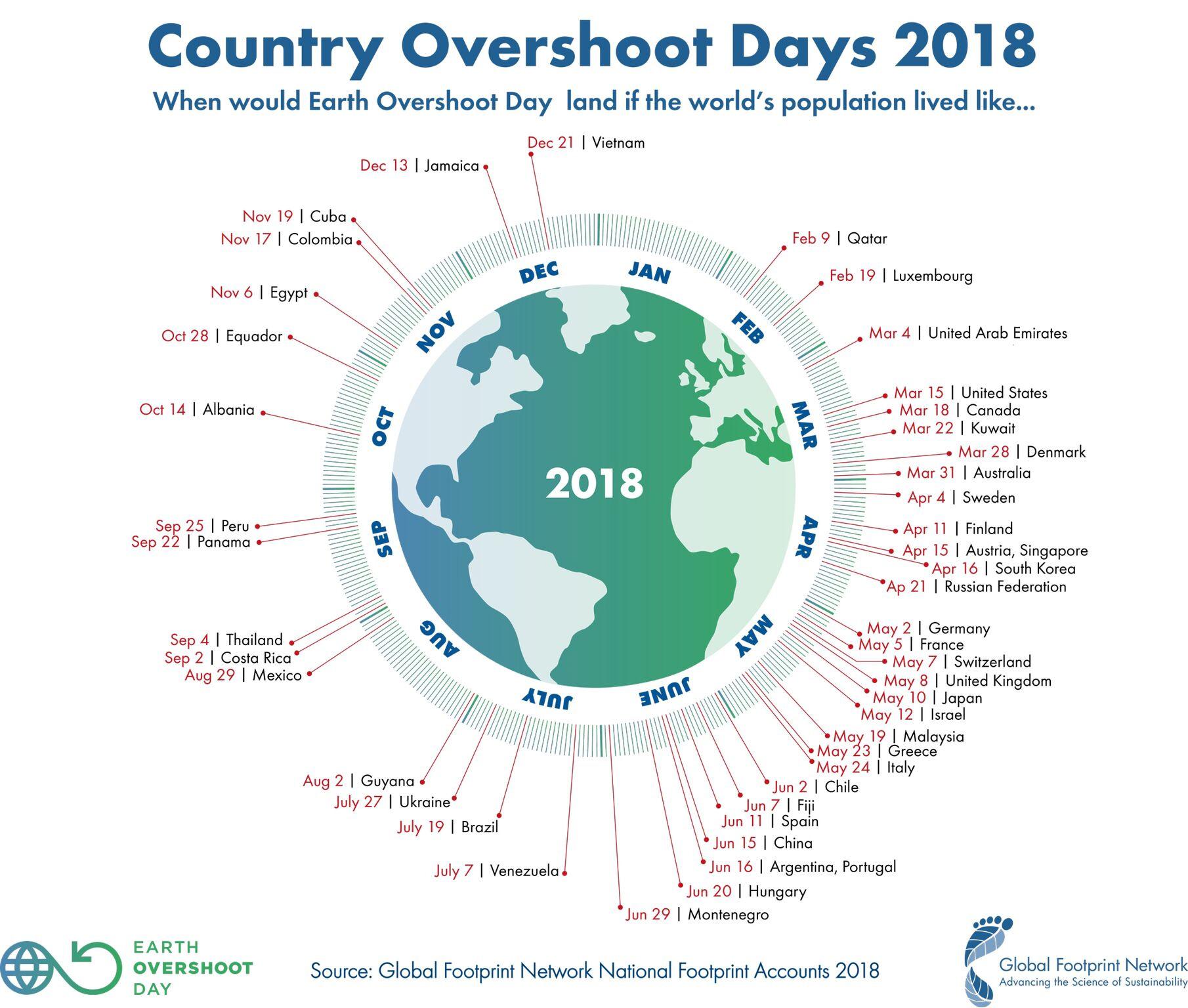 Jour du dépassement 2018