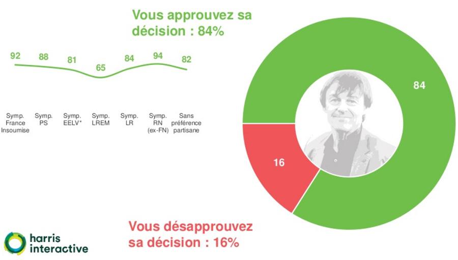 Nicolas Hulot : 84% des Français approuvent sa décision