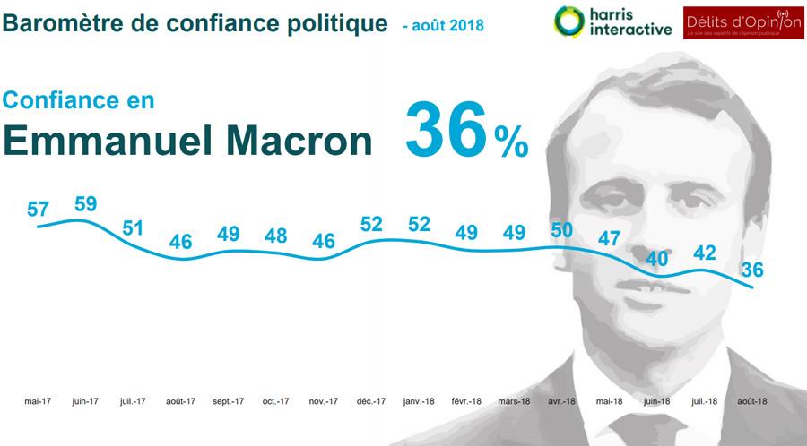 Emmanuel Macron : Baromètre de confiance politique -août 2018