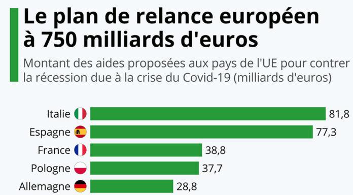 Le plan de relance économique en Europe