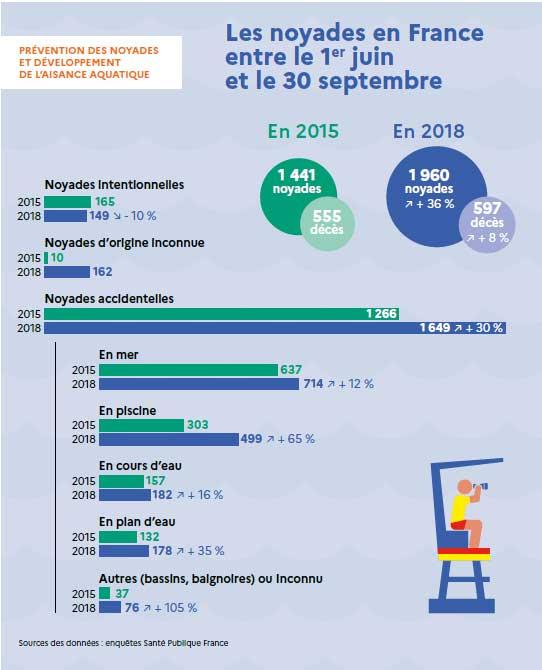 Les noyades en France : Les chiffres