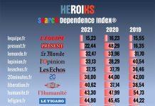 Dependence Index
