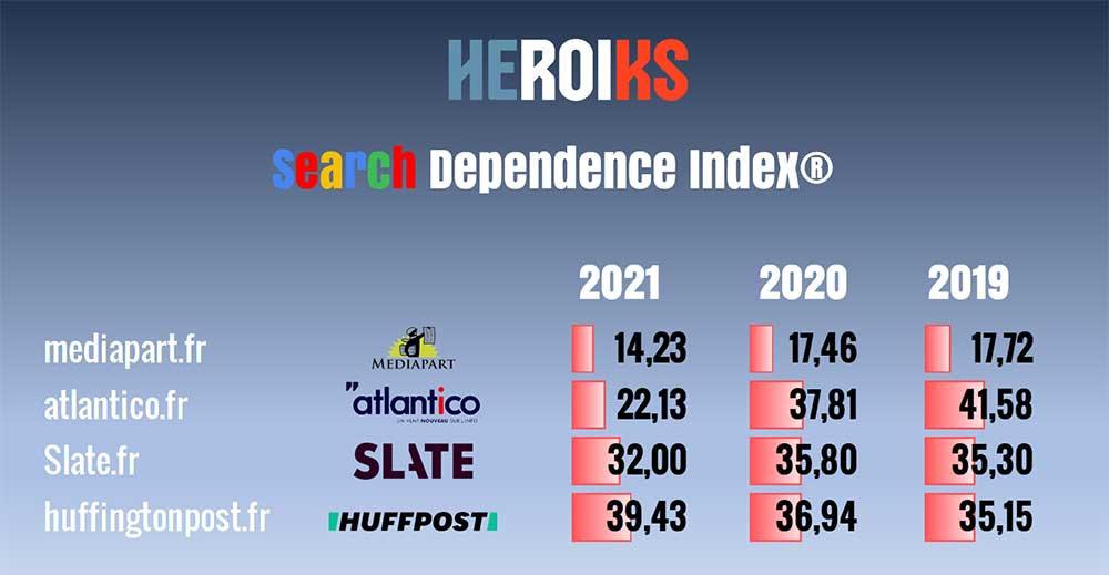 Dependence Index 3