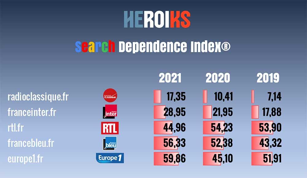 Dependence Index 4