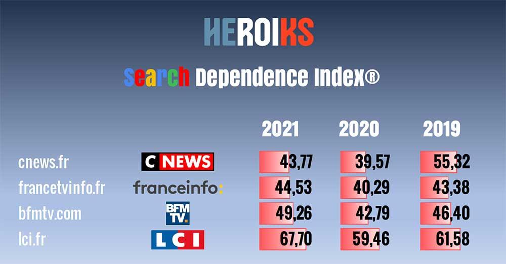 Dependence Index 5