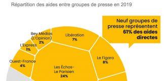 Les aides à la presse : Recentrer sur le pluralisme